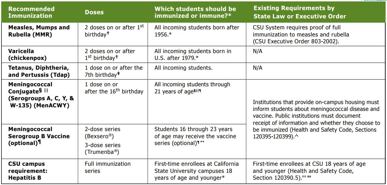 2017 School Immunizations In Northern California